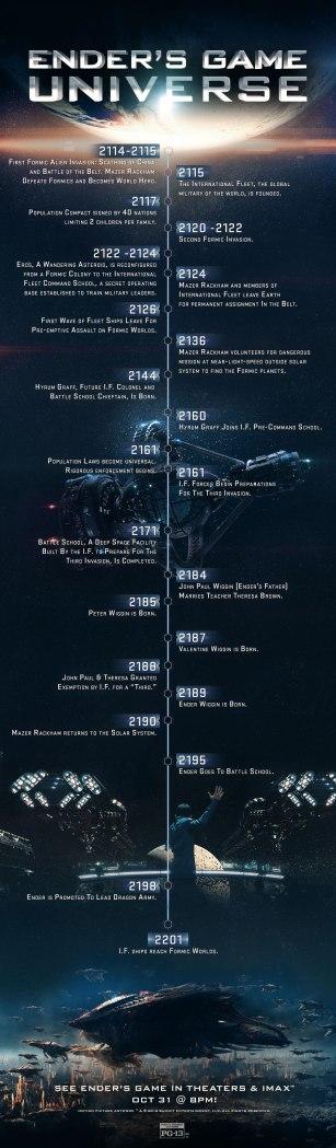 Ender's infographic